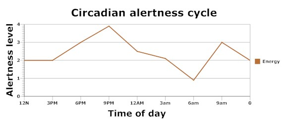 Circadian_rhythm_energy_focus